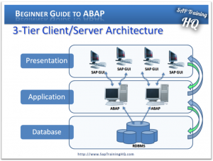 Beginners Guide To Abap Module 1 Sap System Architecture
