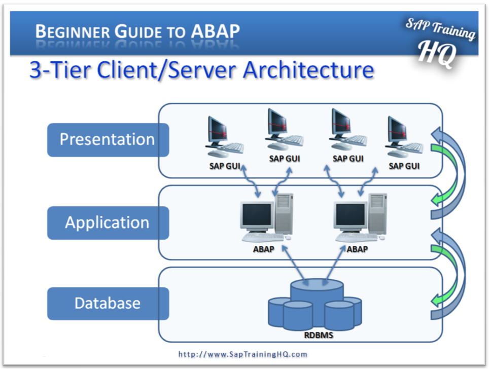 beginners guide to abap module 1 sap system sap sto process flow diagram sap process flow diagram procurement contract