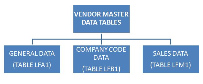 Vendor Master Data Tables
