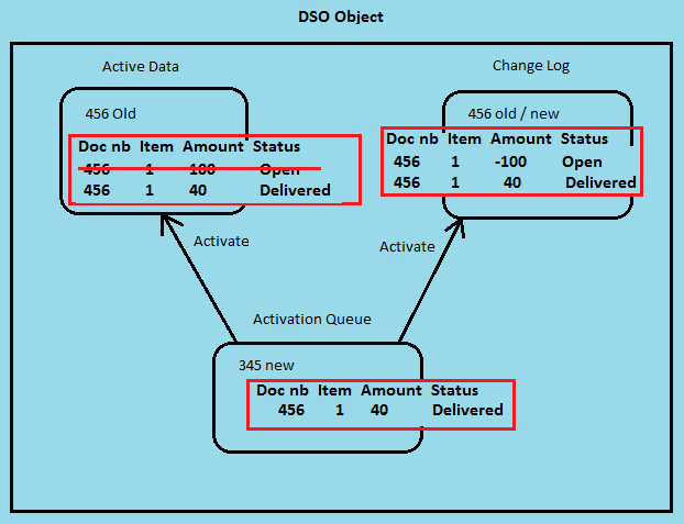 Architecture Of Standard DSO