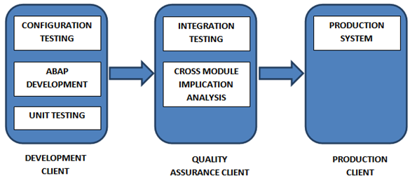 FIGURE 1 (SAP 3 CLIENT ARCHITECURE)
