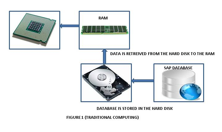 FIGURE 1 (TRADITIONAL COMPUTING)