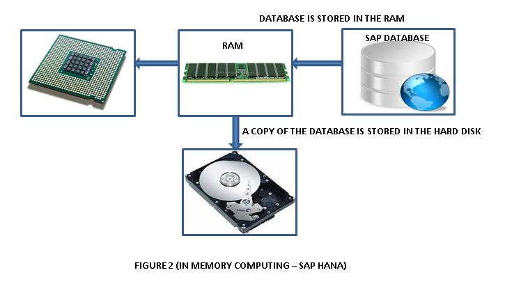 FIGURE 2 (IN MEMORY COMPUTING – SAP HANA)