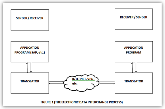 Electronic Data Interchange (EDI) In Sap