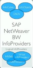 SAP NetWeaver BW InfoProvider