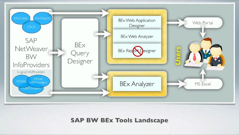 SAP BW Tools Landscape Process Flow