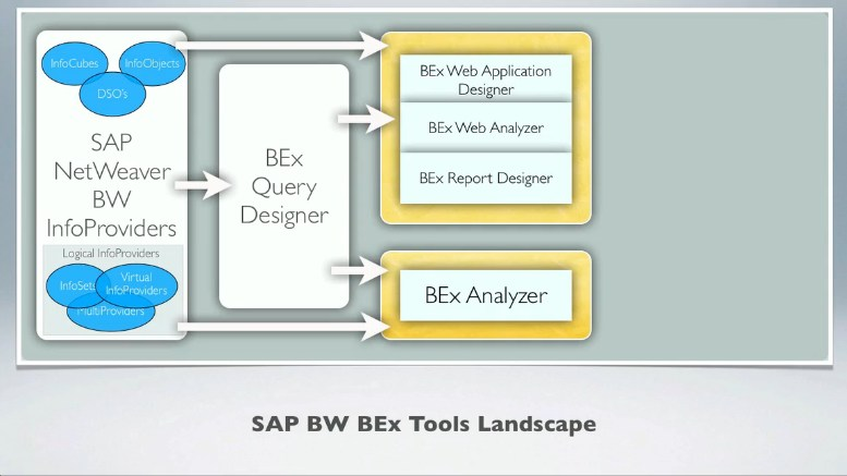 SAP BW BEx Query Designer