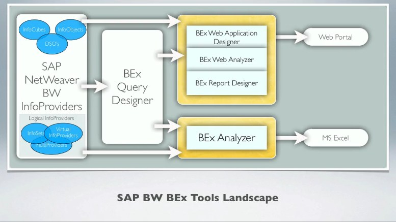 SAP BW Tools BEx Analyzer/Query Designer