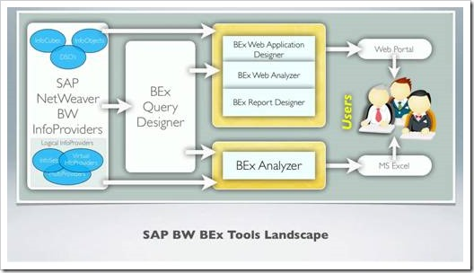 4 Easy Steps To Creating Reports Using The SAP BEx Query