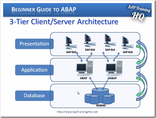 3-tier client/server architecture